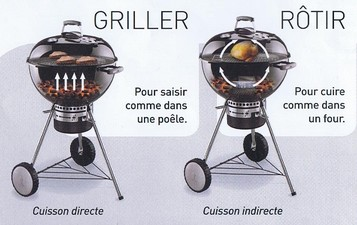 fonctionnement barbecue weber